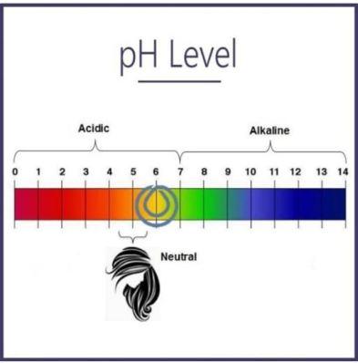 ph level image